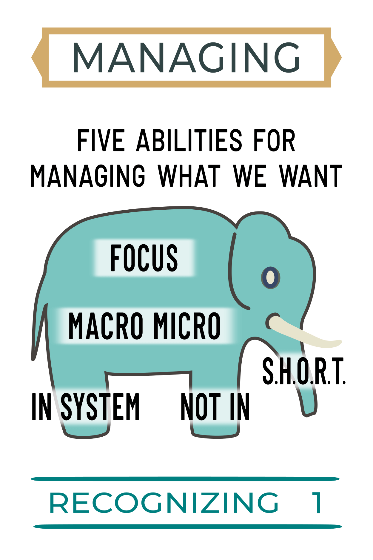 recognizing managing what we want